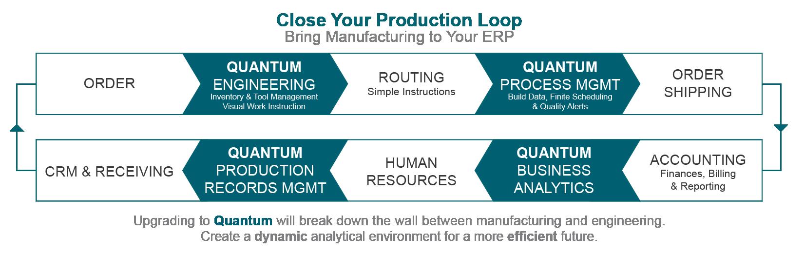 ERP Production Loop