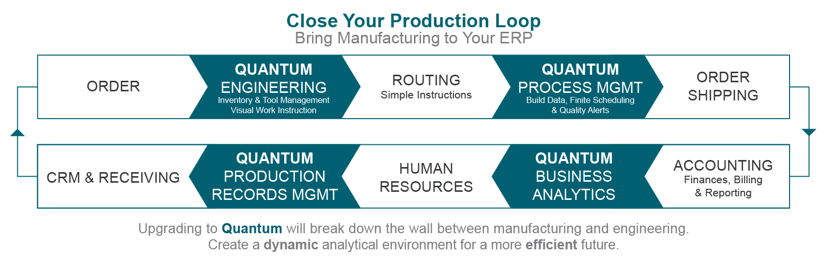 ERP PRODUCTION LOOP