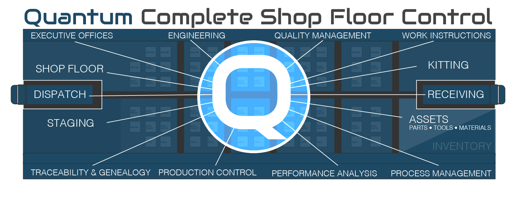 Manufacturing Software for your entire shop